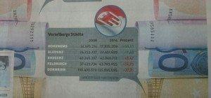Entwicklung der Geimeindeschulden 2006 – 2014 Hohenems mit fast 50% Reduktion