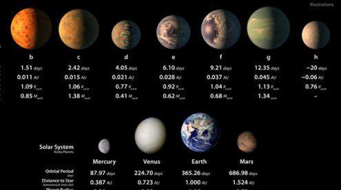 7 erdähnliche Planeten entdeckt - Chance auf außerirdisches Leben