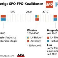 SPÖ rückt von jahrzehntelanger Ausgrenzung der FPÖ ab